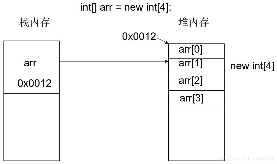 数组内存结构