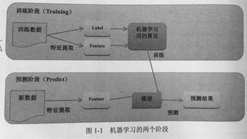 机器学习的分类表