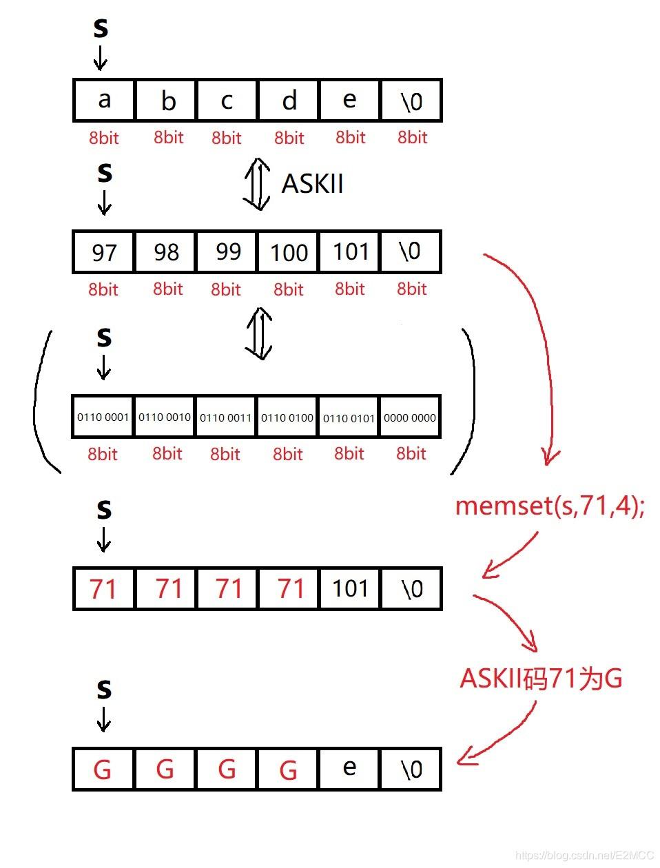 memset函数char类型