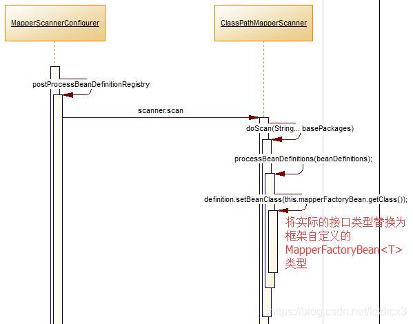 替换为MapperFactoryBean类型
