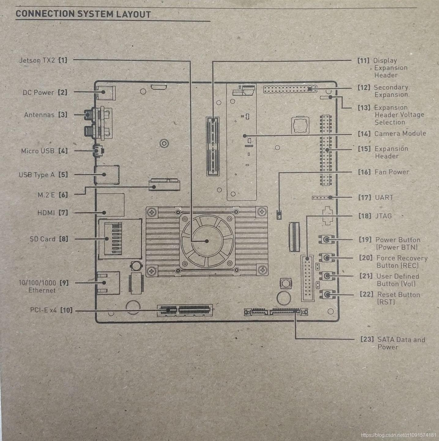 Jetson TX2 刷机教程(JetPack4 2版本) - 幸福回头的博客- CSDN博客