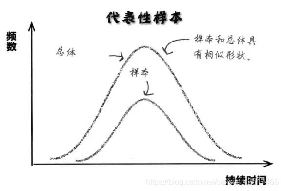 中心极限定理