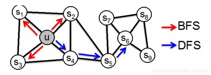 node2vec