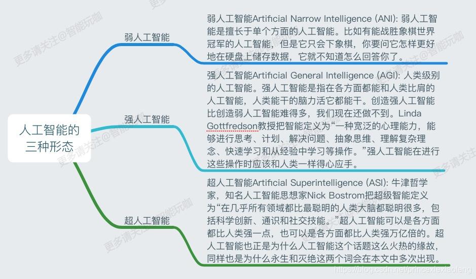 人工智能的三种形态