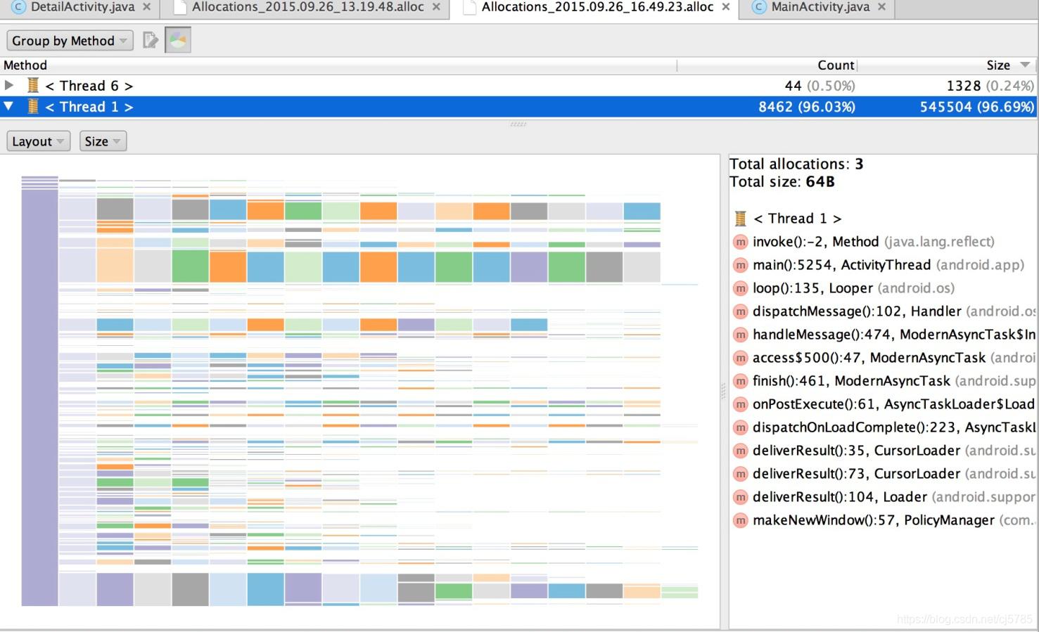 Allocation TrackerC标识柱状图