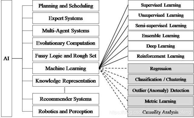 人工智能研究的各个分支