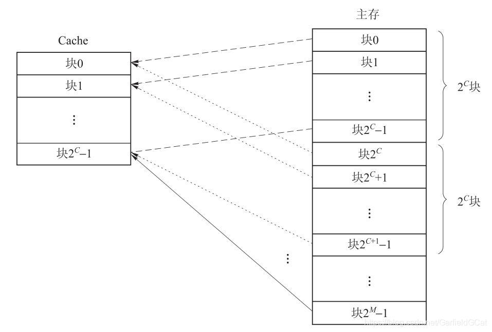 Cache Direct Mapping
