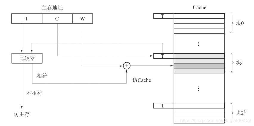 Cache Direct Mapping Method