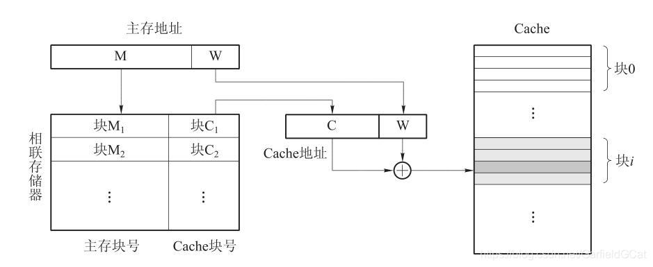 Cache Full Mapping Method