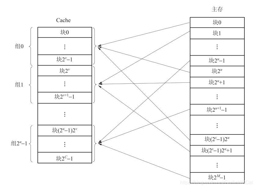 Cache Group Mapping