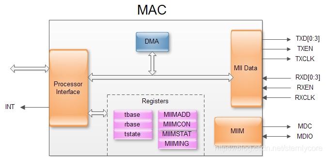 以太网详解(一)-MAC/PHY/MII/RMII/GMII/RGMII基本介绍