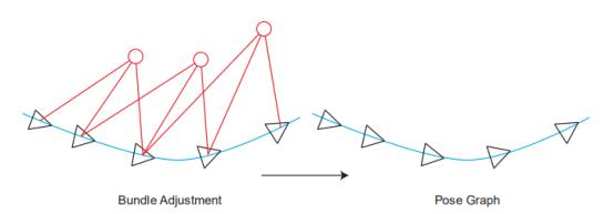 SLAM14讲学习笔记(七)后端(BA与图优化,Pose Graph优化的理论