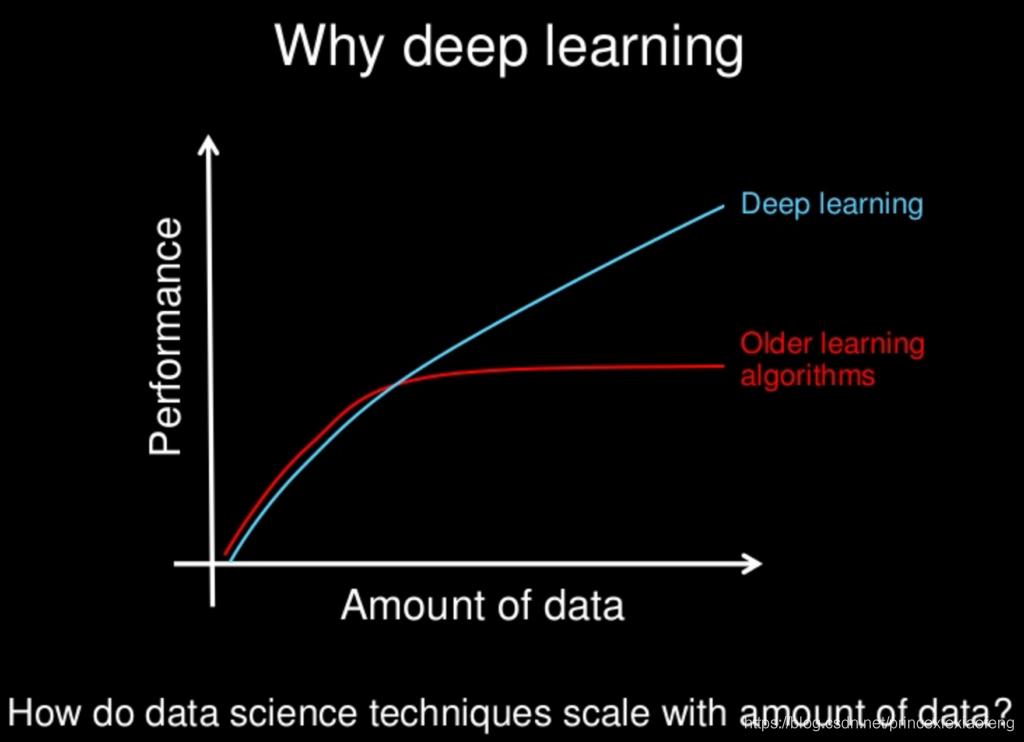 机器学习和深度学习