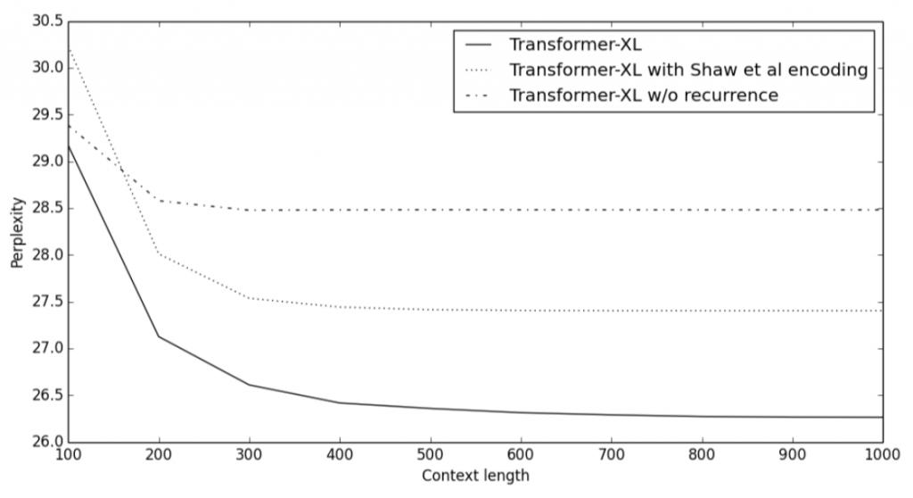Transformer-XL的对比实验
