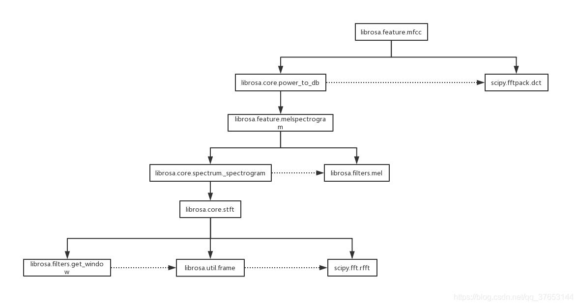 LibROSA库提取MFCC特征的过程解析- 程序人生- CSDN博客