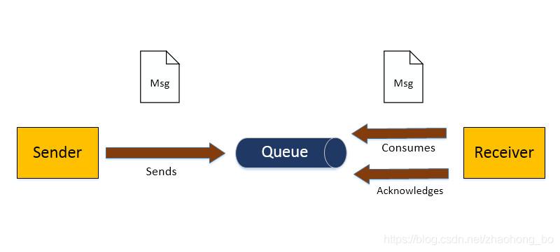 P2P模式介绍