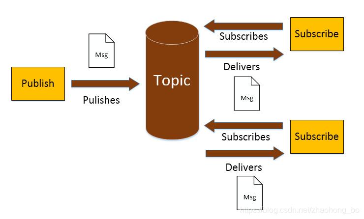 发布订阅模式效果图