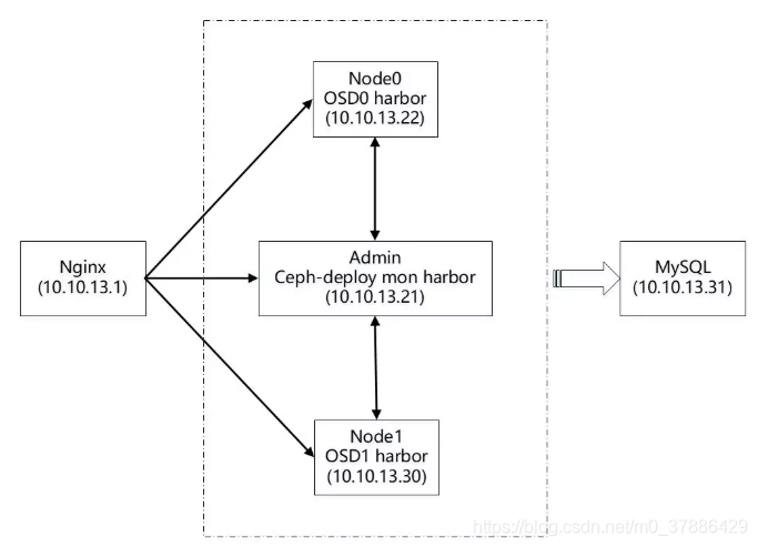 基于Ceph分布式存储的Harbor部署方案- ******* ·︻┻┳═一