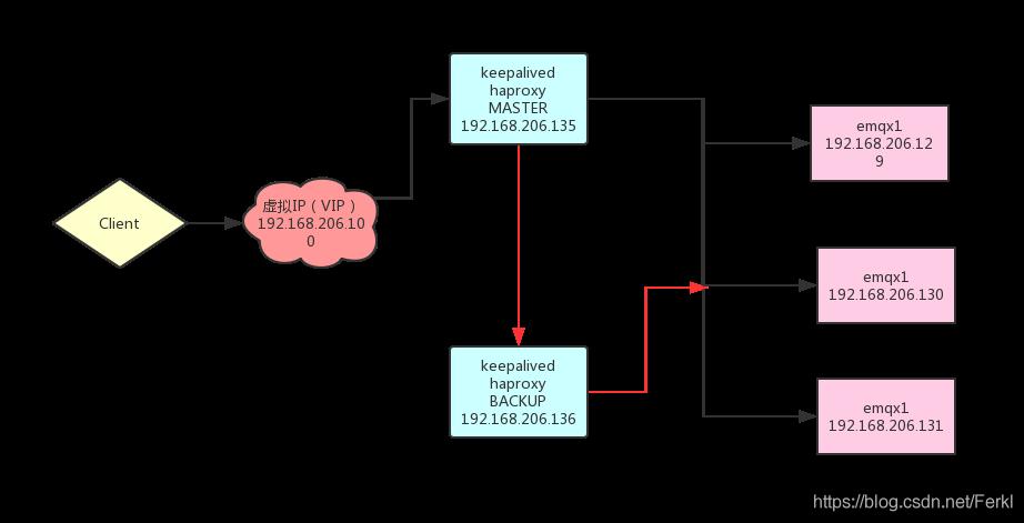CentOS7 4+HAProxy+Keepalived+EMQX搭建MQTT服务器高可用集群
