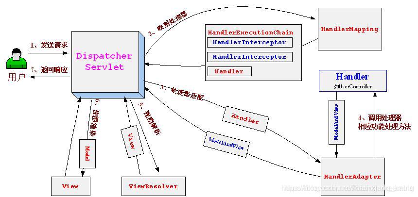 Spring WebMvc执行流程图
