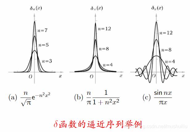 delta函数逼近序列举例