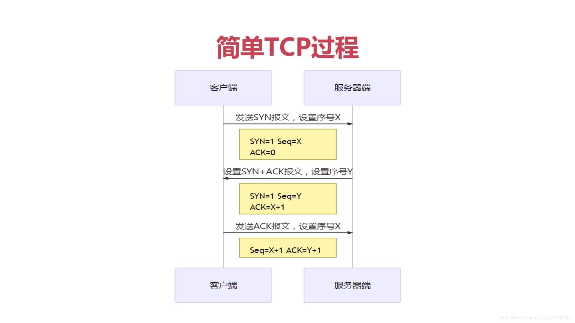 TCP三次握手