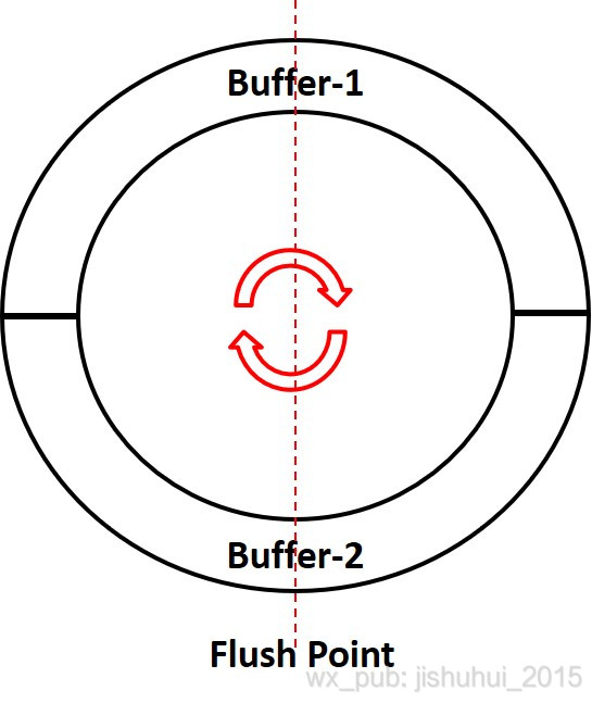 双Buffer缓冲池示意图