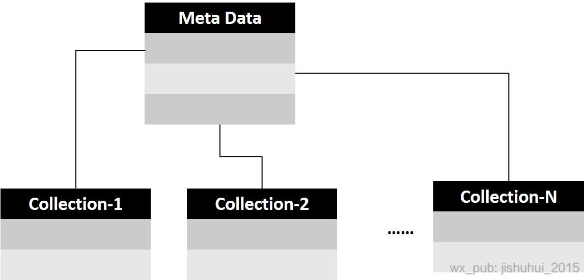 元数据管理示意图
