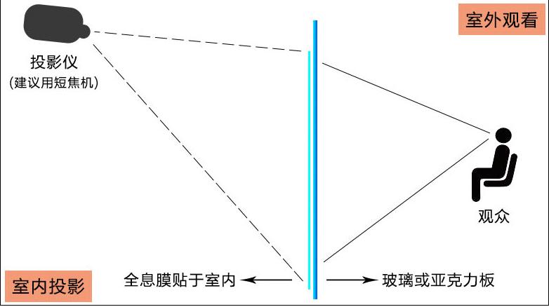 全息反光是什么原理_货车长的反光的是什么