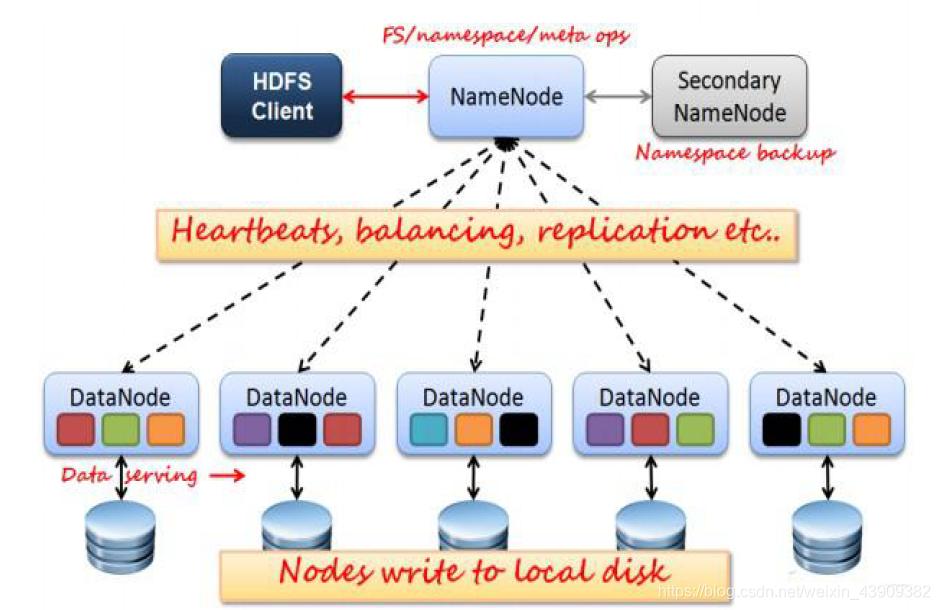 深入浅出:hadoop分布式文件存储系统(HDFS)
