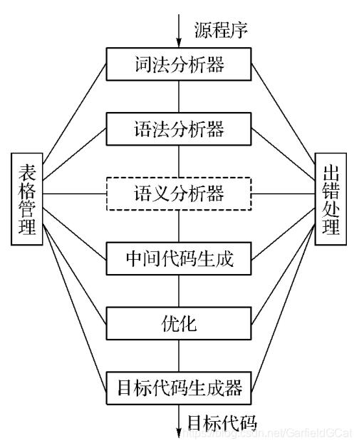 Compile Procedure