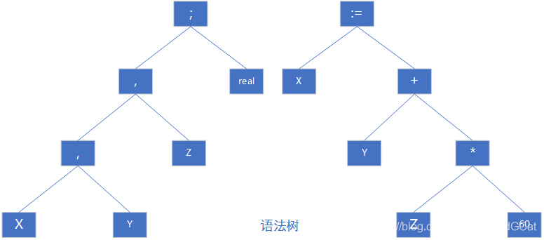 Syntax trees