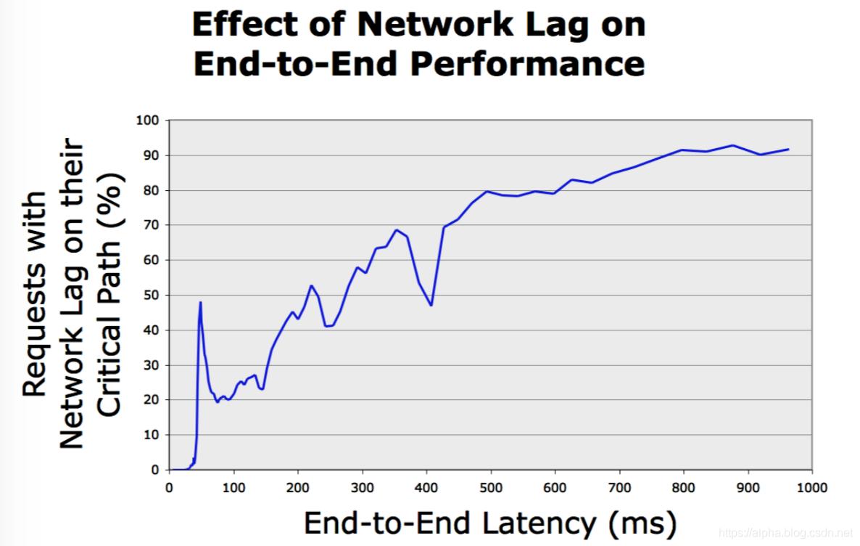 dapper-7_network-lag
