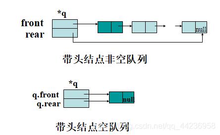(1)链队列结构