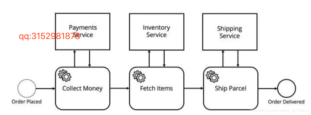 BPMN和(Zeebe)微服务编排,流程语言,引擎和永恒模式- 分享牛