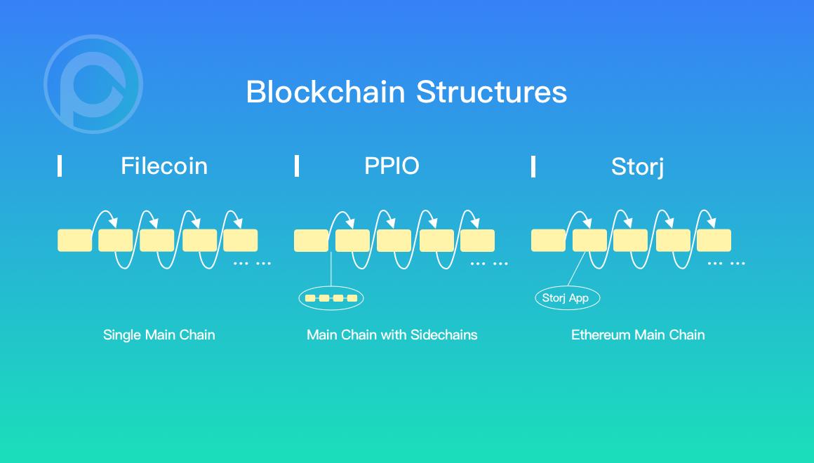 三个项目的区块链架构对比