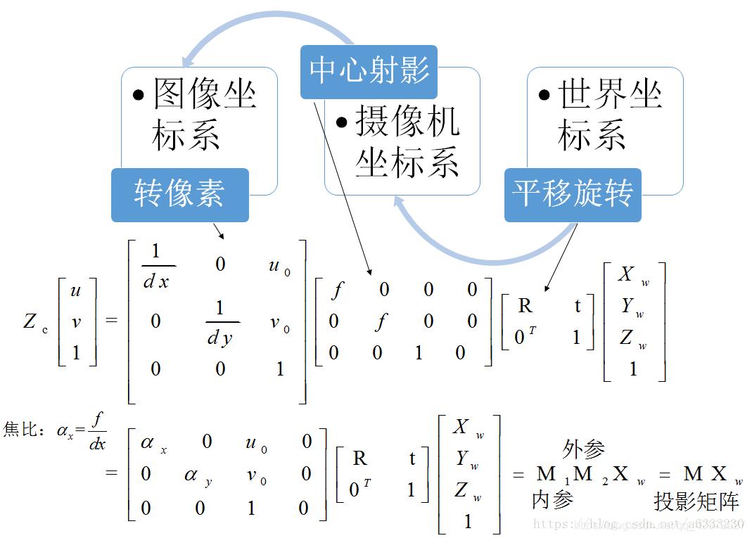 python张正友相机标定法的实现- 学习教程- dt猫