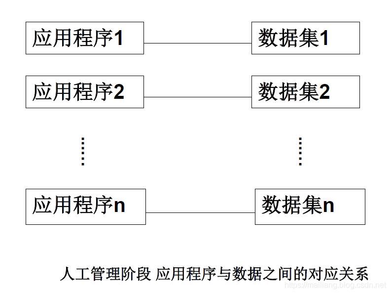 人工管理阶段