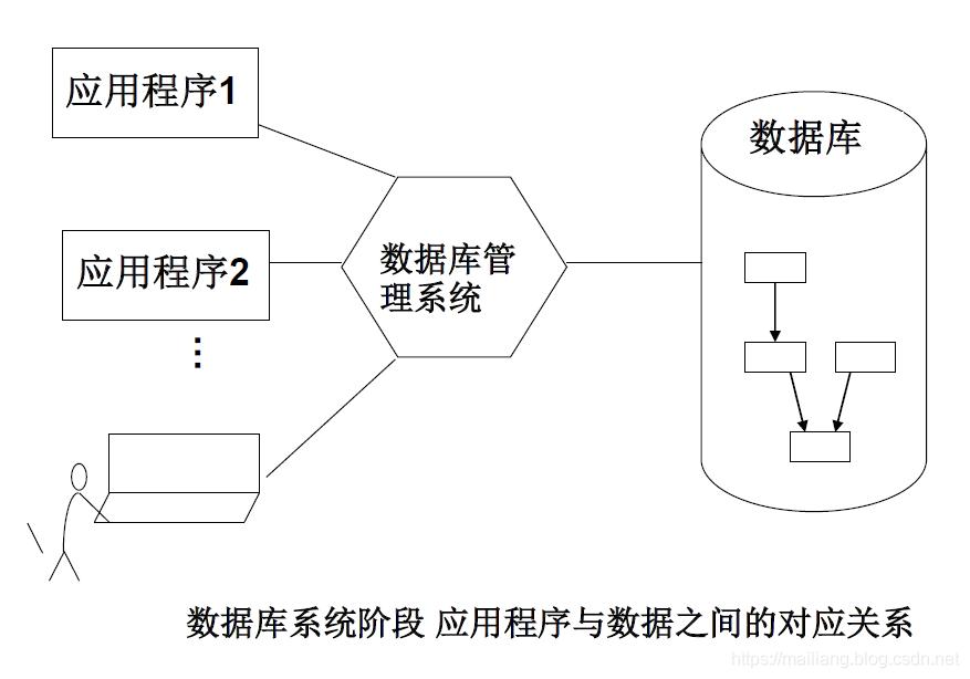 数据库系统阶段