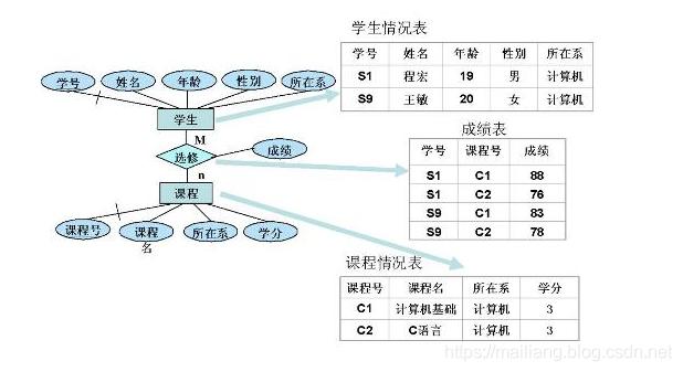图2 逻辑数据模型到对应的数据库之间的转换示例