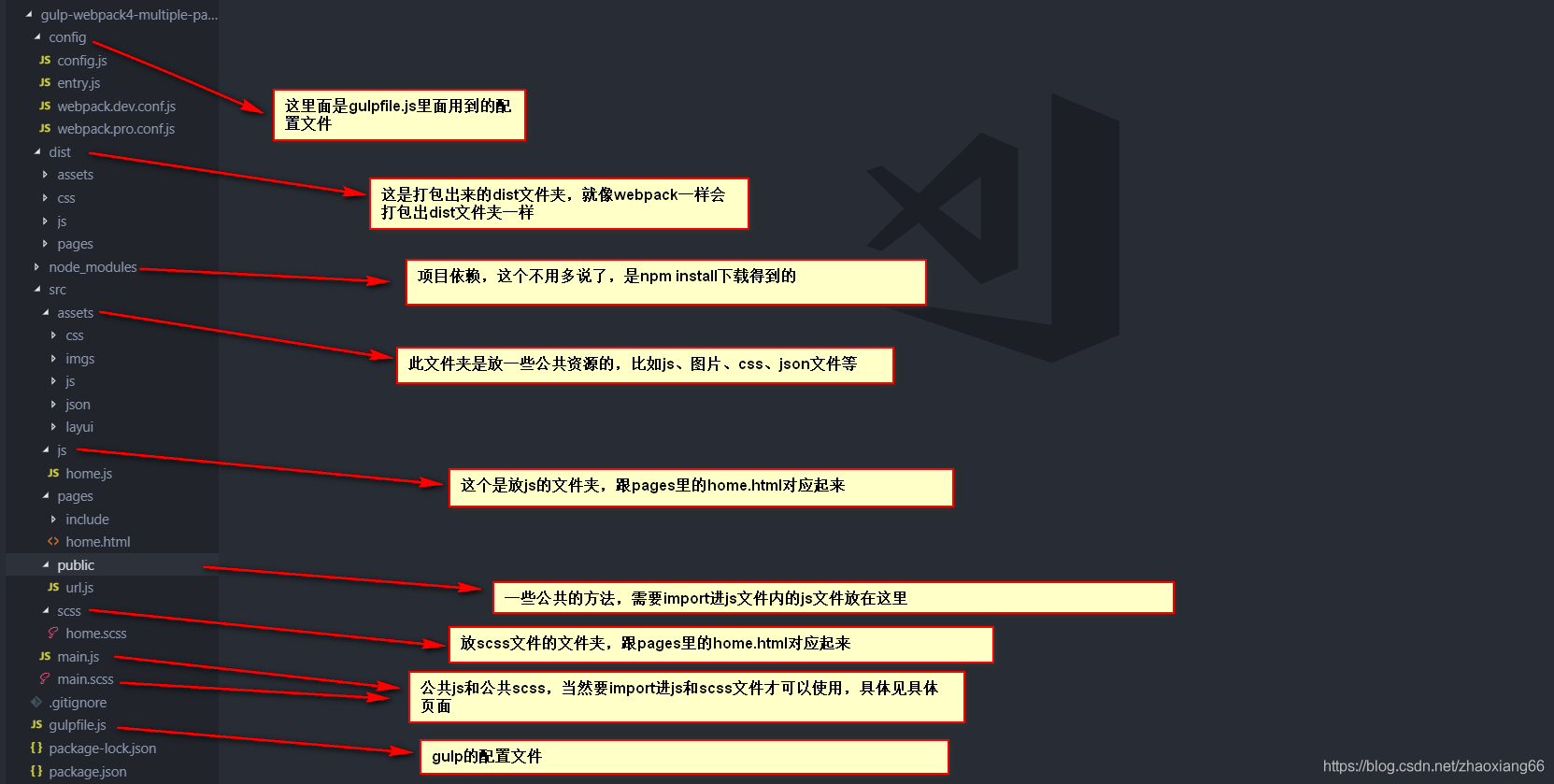 gulp+webpack进行多页面配置- 三哥玩前端- CSDN博客