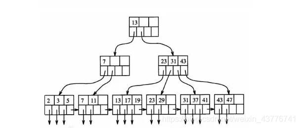 4路B+树