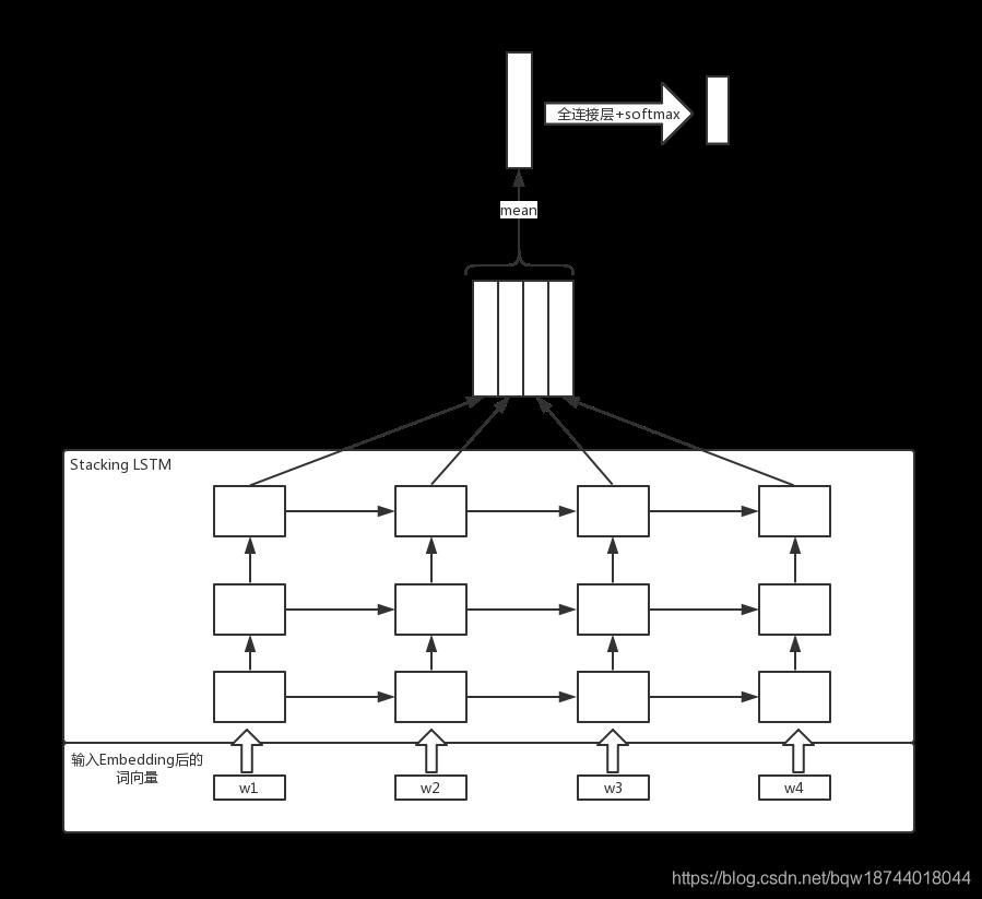 自然语言处理】文本分类模型_TextRNN_TensorFlow实现- bqw的博客- CSDN博客