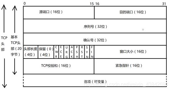 TCP数据包