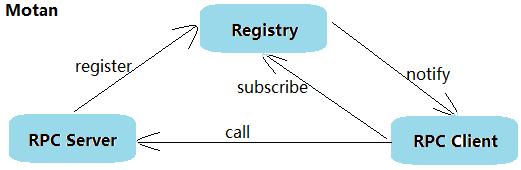 三)四种流行的RPC框架(Dubbo/Motan/Thrift/Grpc) - zl_StepByStep的
