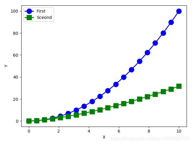 上面代码所显示的曲线图