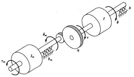 通过齿轮减速器与惯性负载相连的直流力矩电机的力学模型