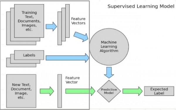 机器学习框架