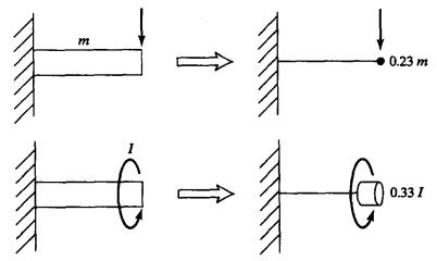 用于估算横向共振和扭转共振的梁的集中质量模型