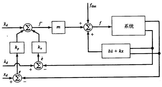 采用控制律分解方法的闭环轨迹跟踪控制系统
